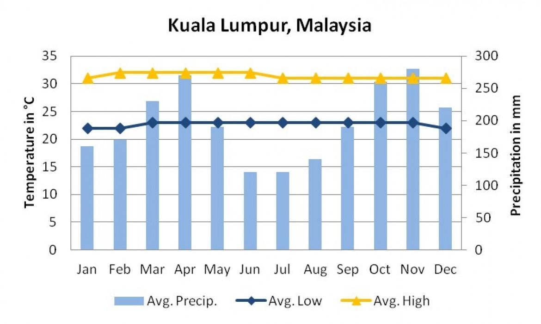 الطقس في ماليزيا, اجواء ماليزيا, درجة الحرارة في ماليزيا, مناخ ماليزيا